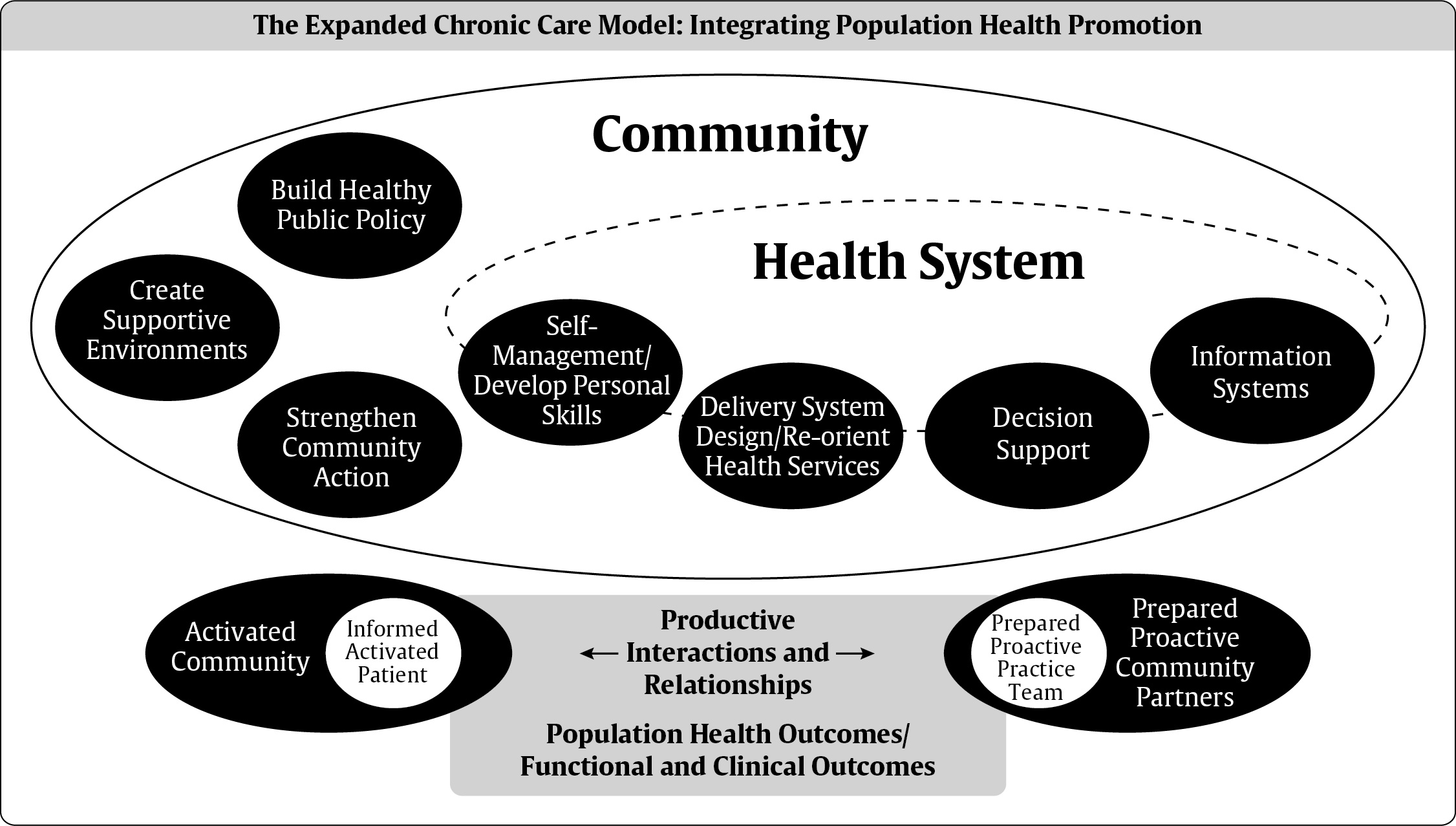 a study of health using population health model Model centered on delivery of comprehensive care  three key elements for successful population health management 13 patient engagement and community integration.