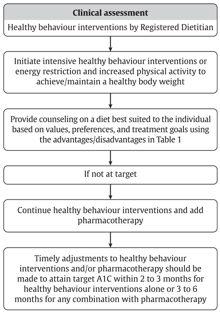 diet management of type 1 diabetes and stroke